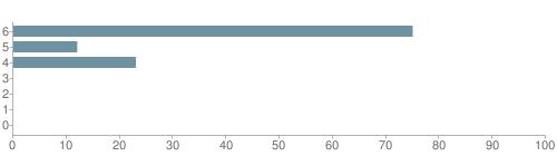Chart?cht=bhs&chs=500x140&chbh=10&chco=6f92a3&chxt=x,y&chd=t:75,12,23,0,0,0,0&chm=t+75%,333333,0,0,10 t+12%,333333,0,1,10 t+23%,333333,0,2,10 t+0%,333333,0,3,10 t+0%,333333,0,4,10 t+0%,333333,0,5,10 t+0%,333333,0,6,10&chxl=1: other indian hawaiian asian hispanic black white
